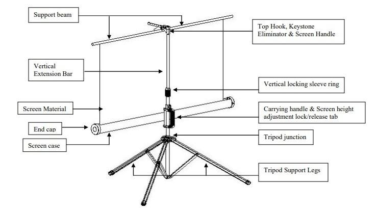 Set Projector Screen Parts